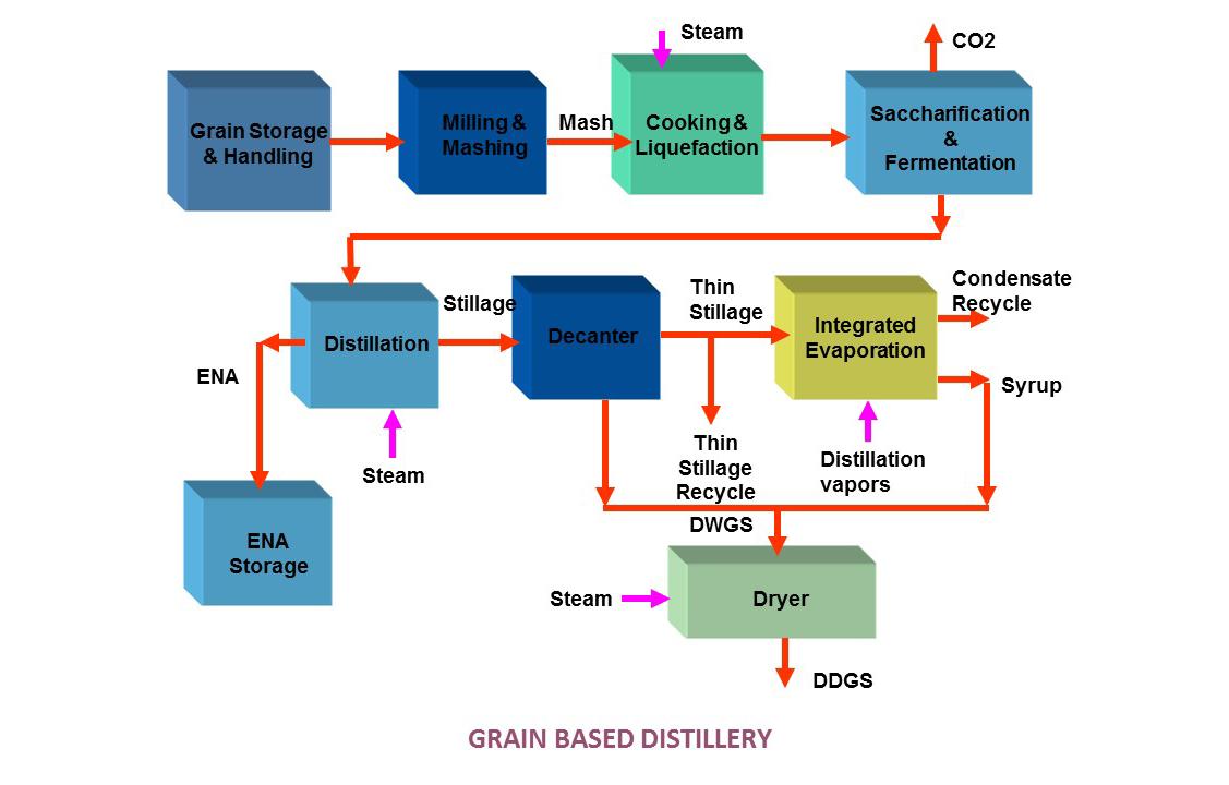 ethanol-plants-vapco-engineers-belapur-mumbai-india-silde1