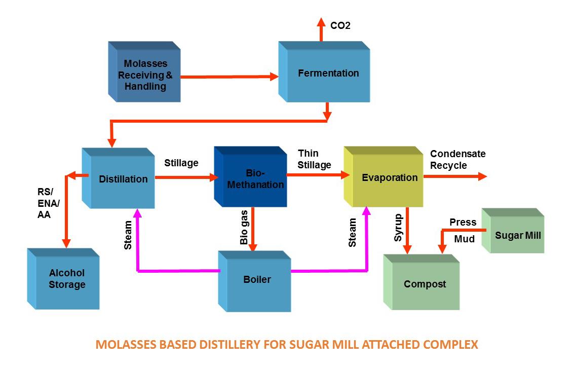 ethanol-plants-vapco-engineers-belapur-mumbai-india-silde3