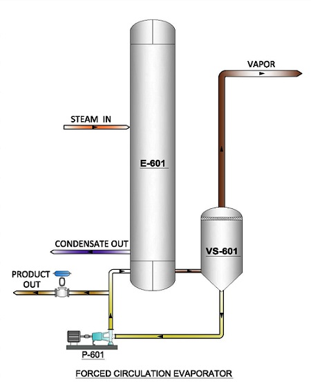 forced-circulation-evaporation-vapco-engineers-belapur-mumbai-india