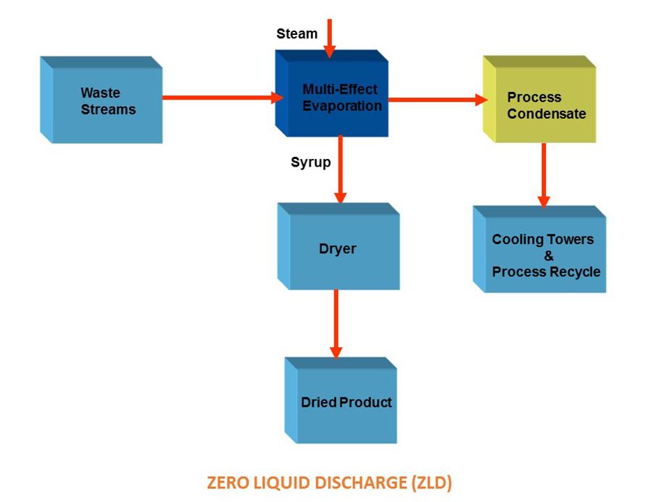 zld-vapco-engineers-belapur-mumbai-india